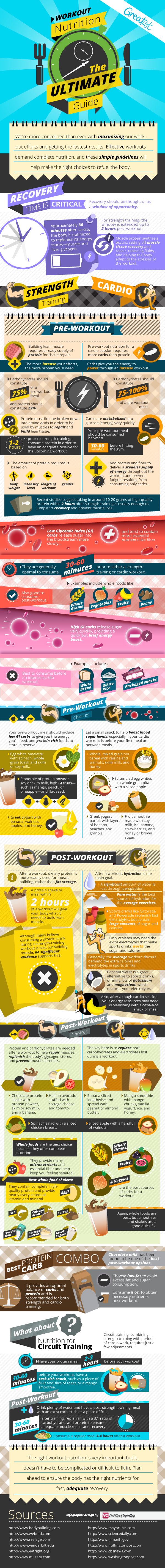 Ultimate Guide To Workout Nutrition