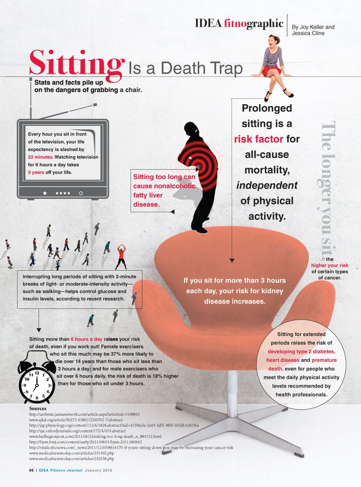 Sitting Is A Death Trap Infographic